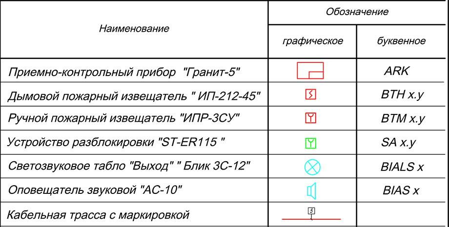 Графическое обозначение на схемах пожарной сигнализации